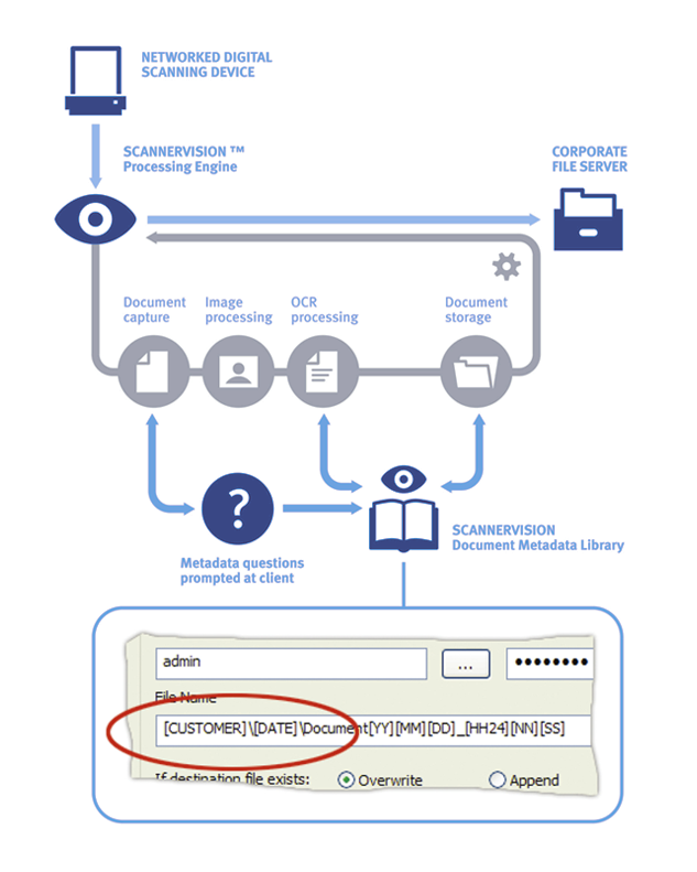 Solutie software pentru managementul documentelor Scannervision prin Romsystem.ro