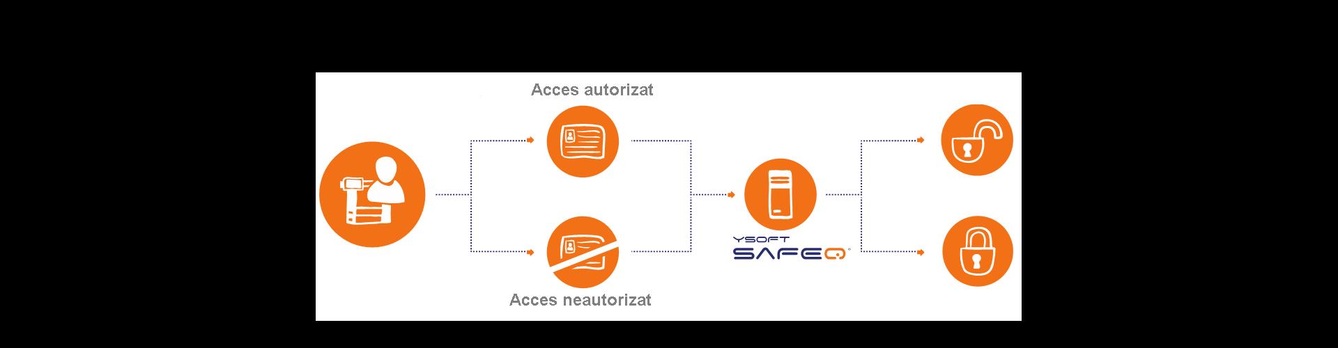 Solutii software pentru managementul echipamentelor de imprimare si al documentelor YSoft SafeQ prin Romsystem.ro
